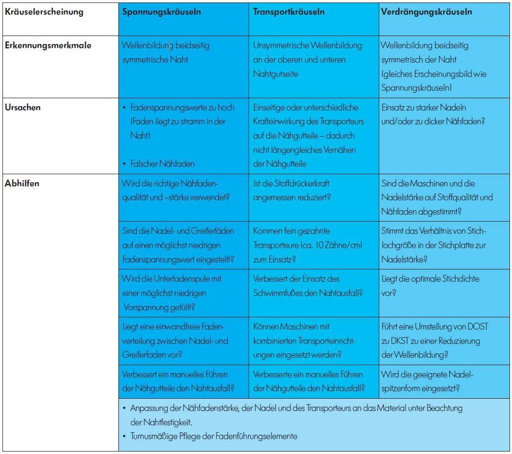 Fehlererkennung Checkliste