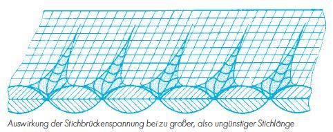 Auswirkung der Stichbrückenspannung bei zu großer, also ungünstiger Stichlänge