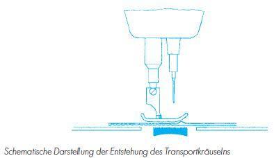 Schematische Darstellung der Entstehung des Transportkräuselns